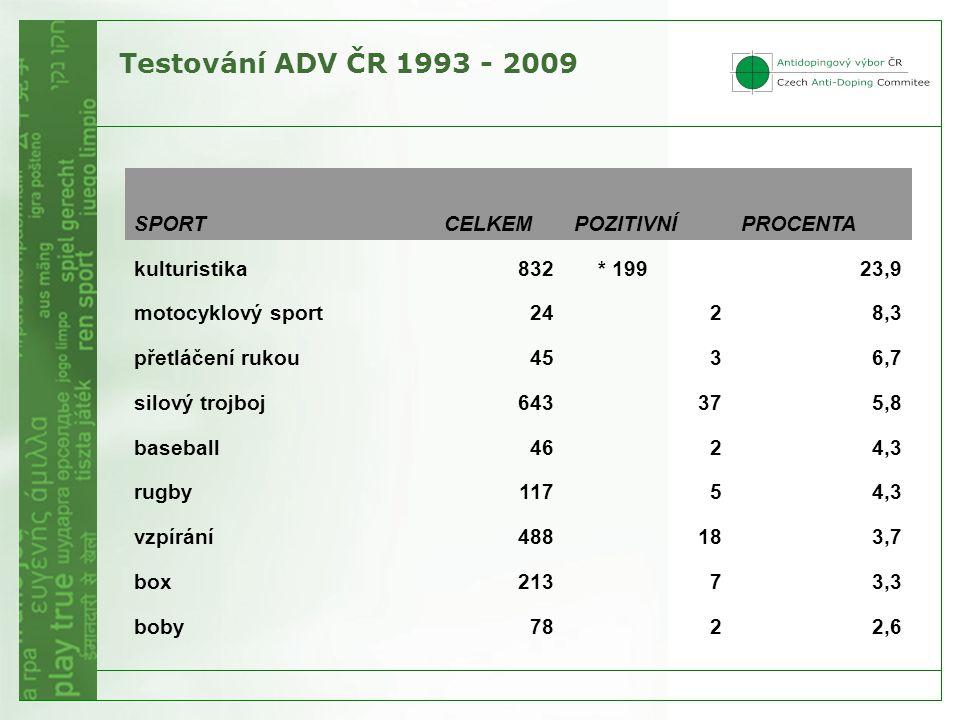 Testování ADV ČR 1993 - 2009 SPORT CELKEM POZITIVNÍ PROCENTA