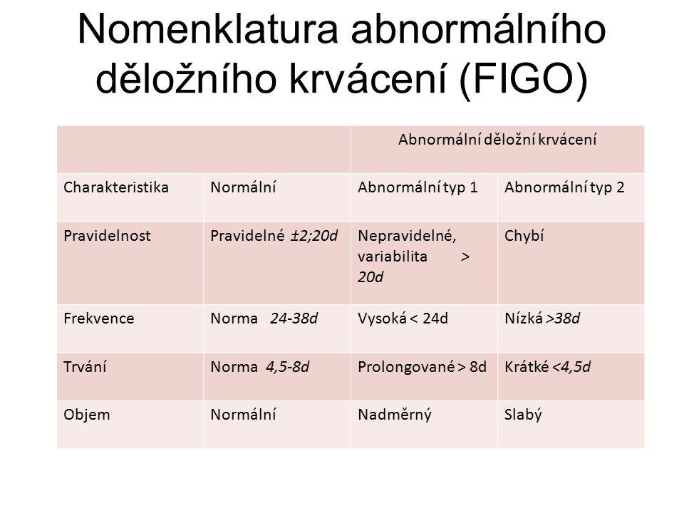 Nomenklatura abnormálního děložního krvácení (FIGO)