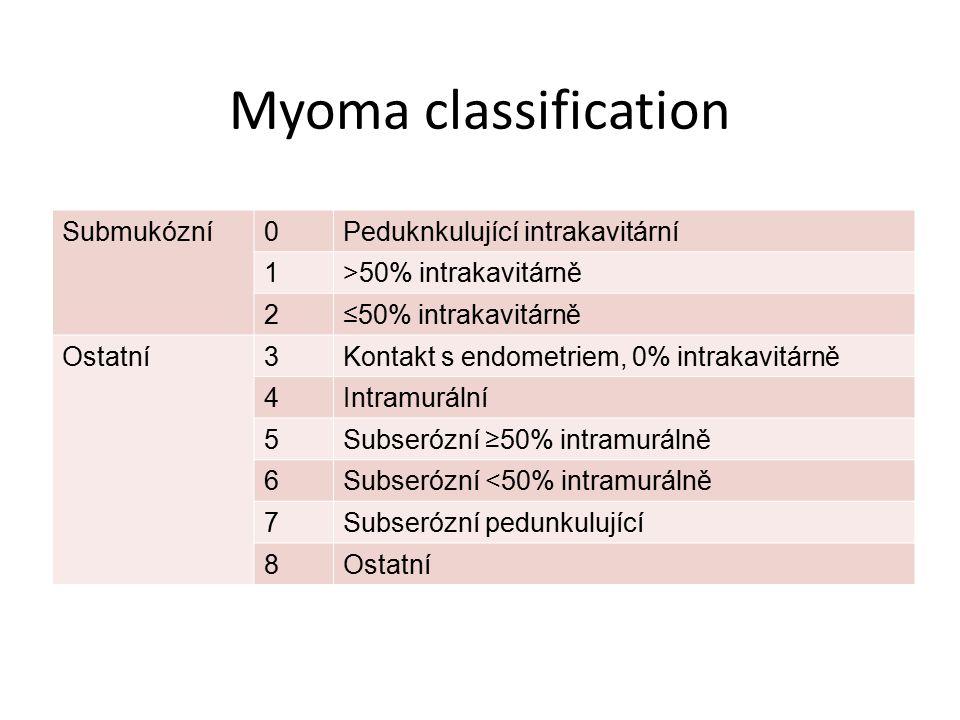 Myoma classification Submukózní Peduknkulující intrakavitární 1