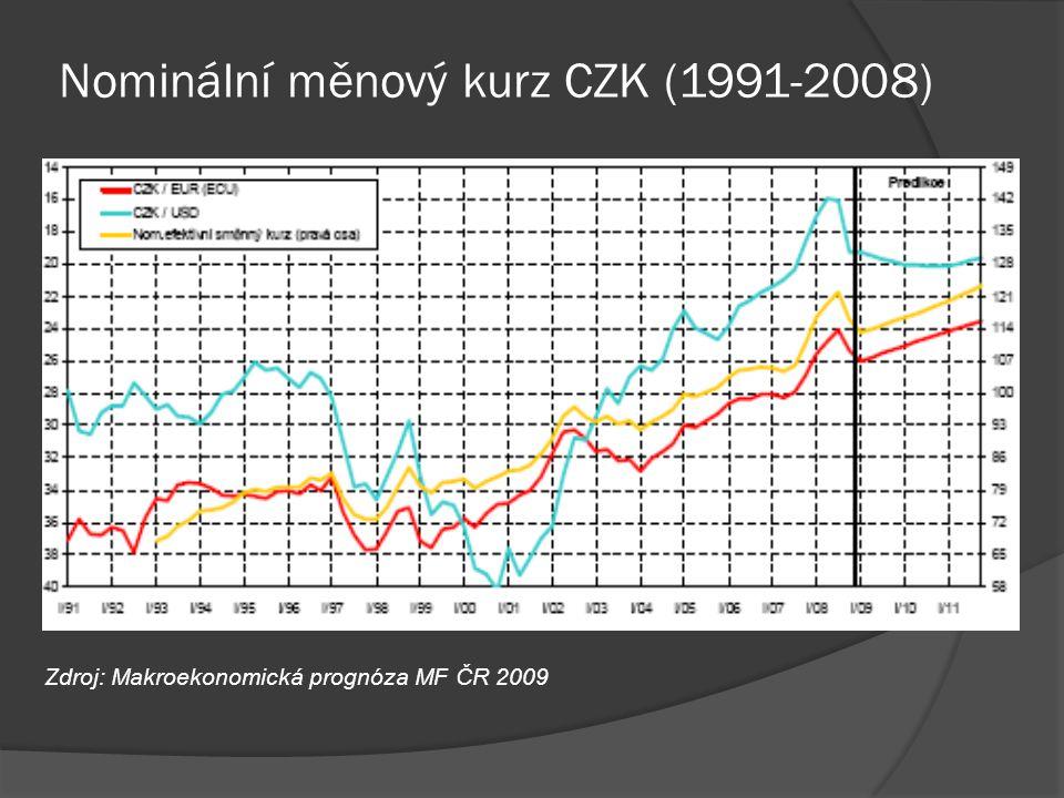 Nominální měnový kurz CZK (1991-2008)