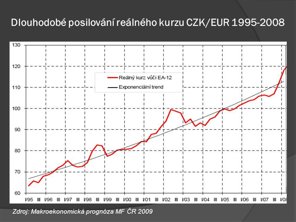 Dlouhodobé posilování reálného kurzu CZK/EUR 1995-2008