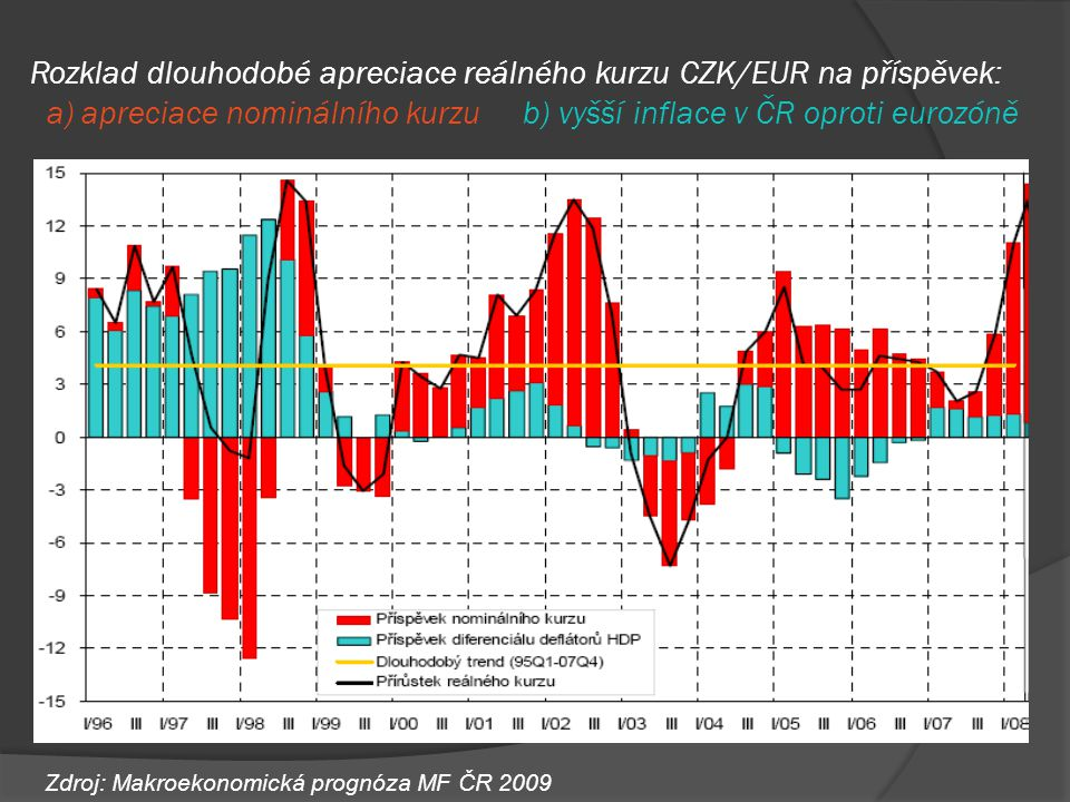 Rozklad dlouhodobé apreciace reálného kurzu CZK/EUR na příspěvek: a) apreciace nominálního kurzu b) vyšší inflace v ČR oproti eurozóně