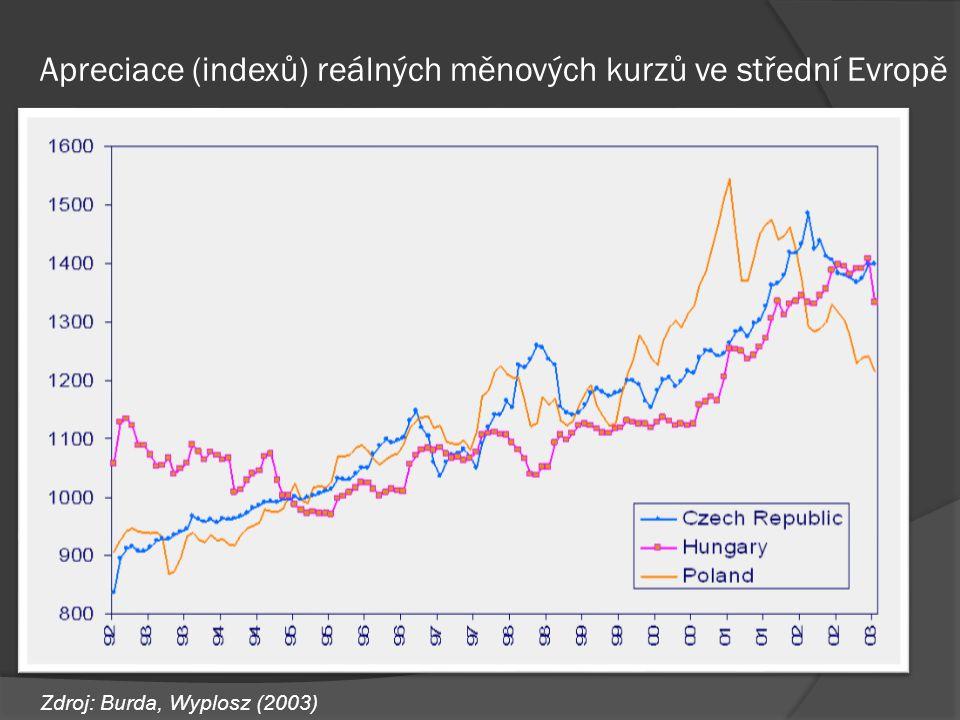Apreciace (indexů) reálných měnových kurzů ve střední Evropě