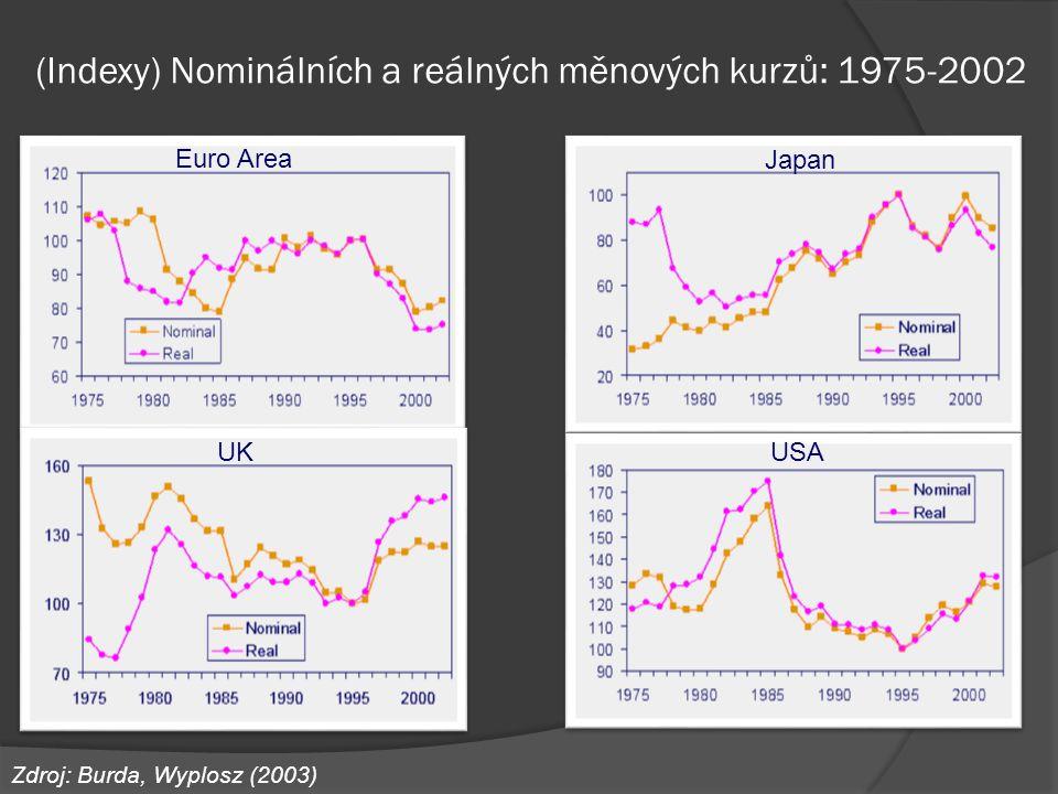(Indexy) Nominálních a reálných měnových kurzů: 1975-2002