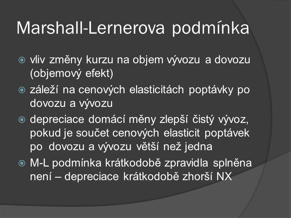 Marshall-Lernerova podmínka