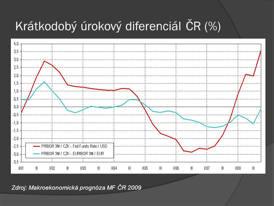 Krátkodobý úrokový diferenciál ČR (%)