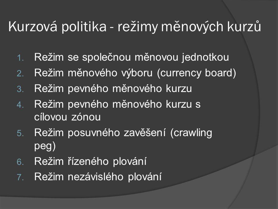 Kurzová politika - režimy měnových kurzů