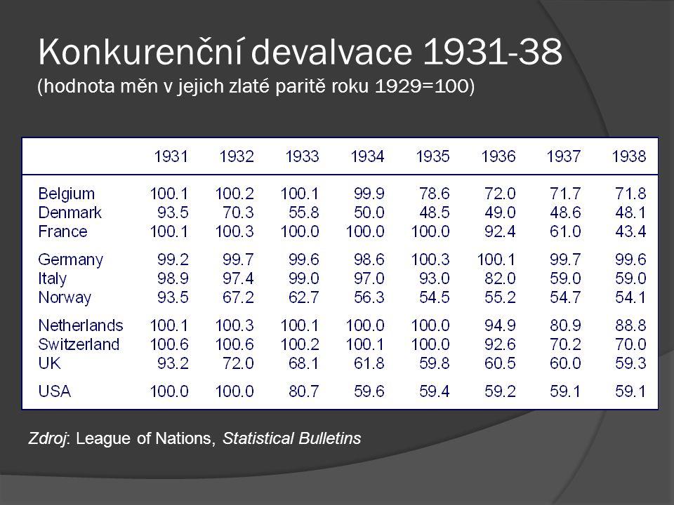 Konkurenční devalvace 1931-38 (hodnota měn v jejich zlaté paritě roku 1929=100)