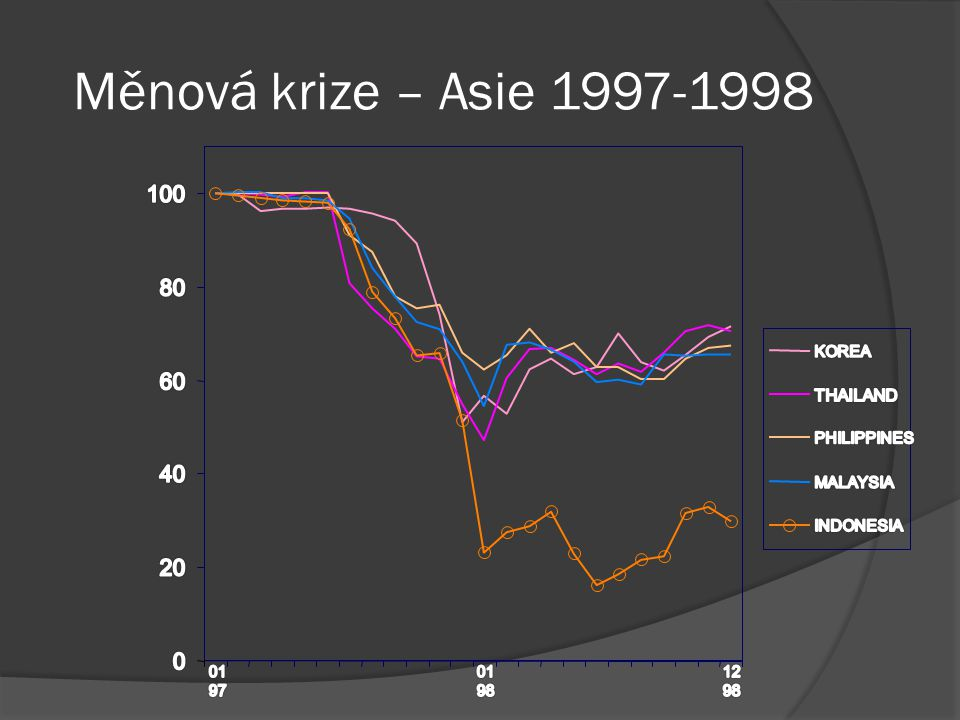 Měnová krize – Asie 1997-1998 100 80 60 40 20 THAILAND KOREA