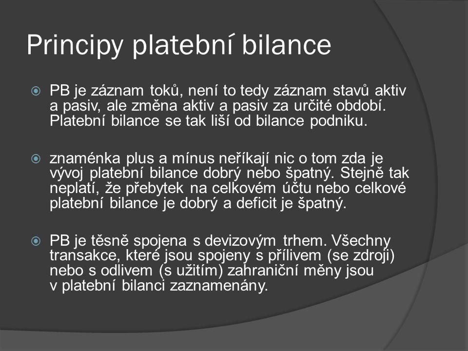 Principy platební bilance