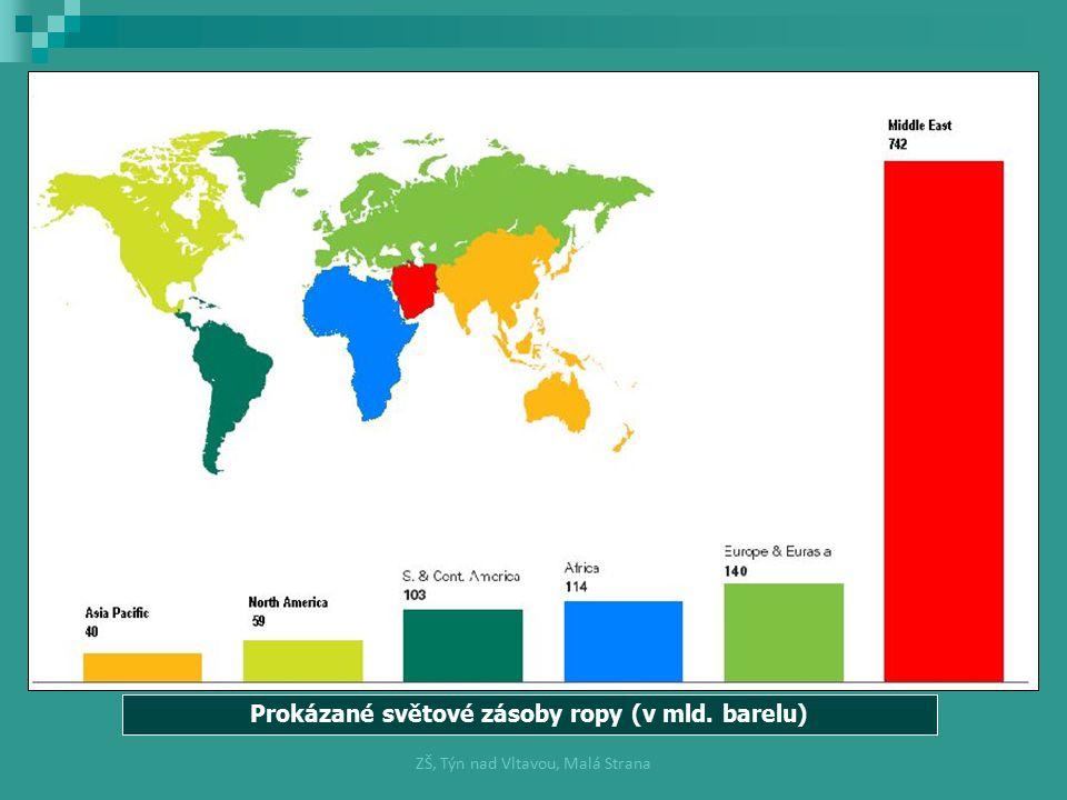 Prokázané světové zásoby ropy (v mld. barelu)