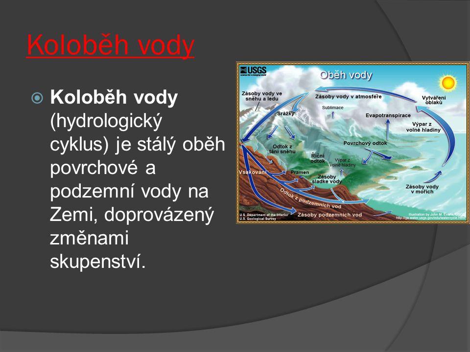Koloběh vody Koloběh vody (hydrologický cyklus) je stálý oběh povrchové a podzemní vody na Zemi, doprovázený změnami skupenství.