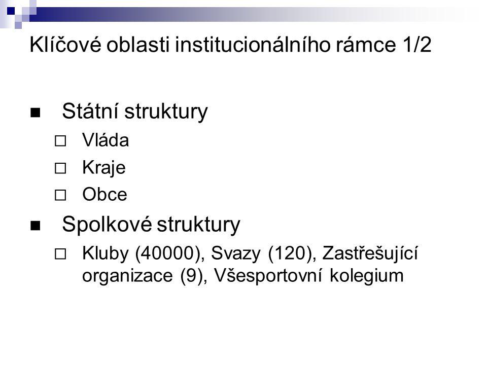 Klíčové oblasti institucionálního rámce 1/2