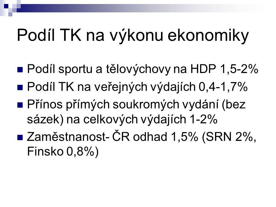 Podíl TK na výkonu ekonomiky