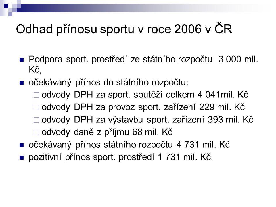 Odhad přínosu sportu v roce 2006 v ČR