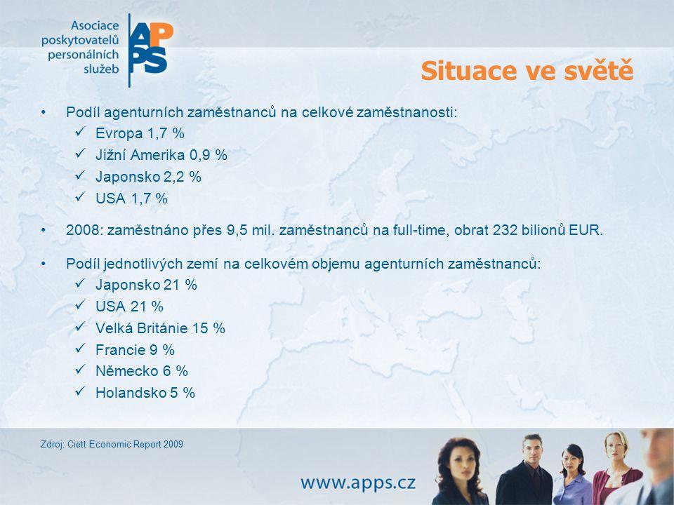 Situace ve světě Podíl agenturních zaměstnanců na celkové zaměstnanosti: Evropa 1,7 % Jižní Amerika 0,9 %
