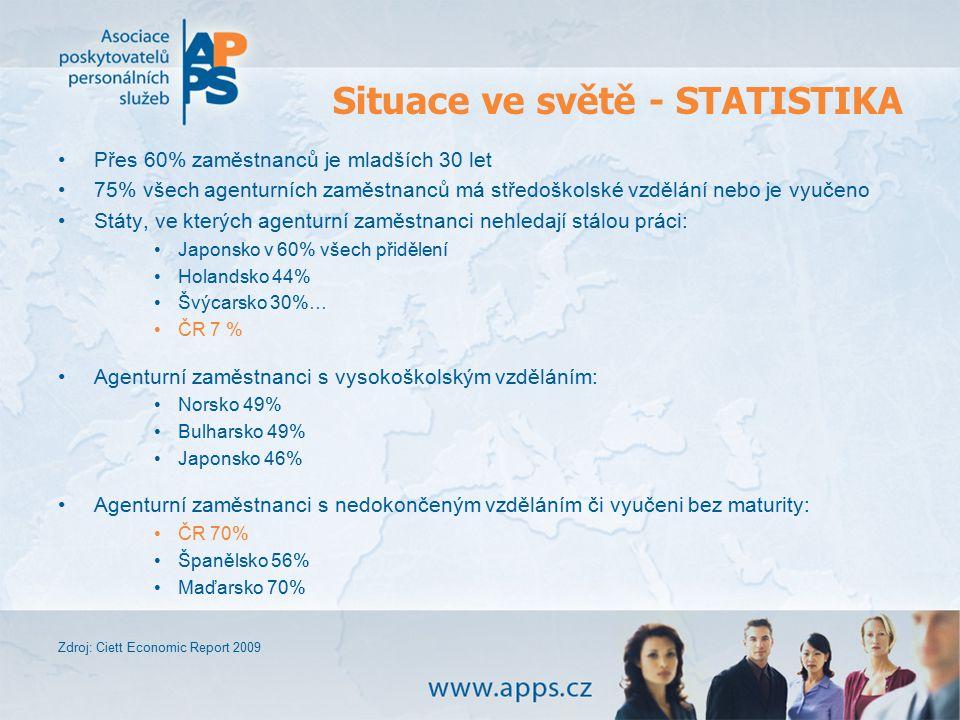Situace ve světě - STATISTIKA