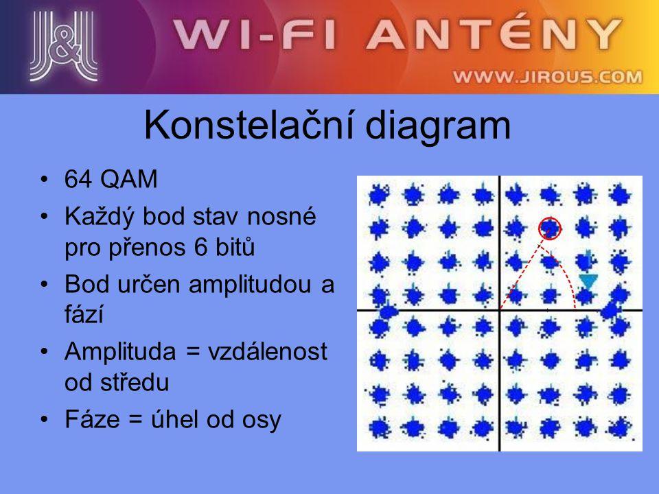 Konstelační diagram 64 QAM Každý bod stav nosné pro přenos 6 bitů