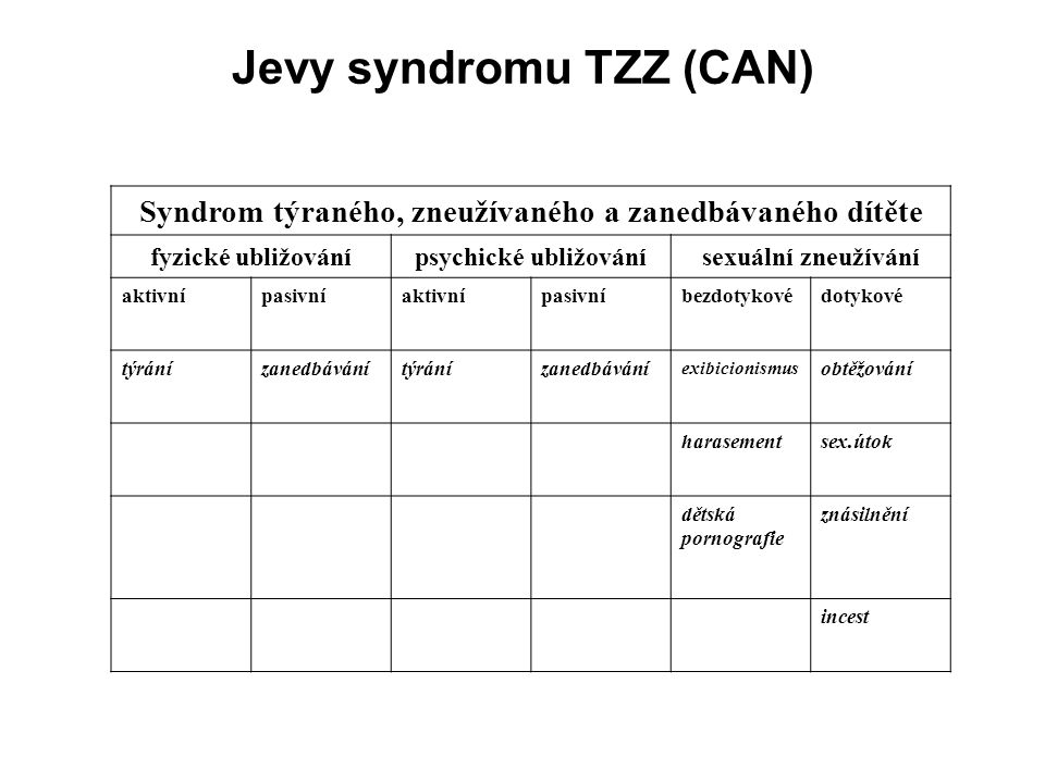 Jevy syndromu TZZ (CAN)