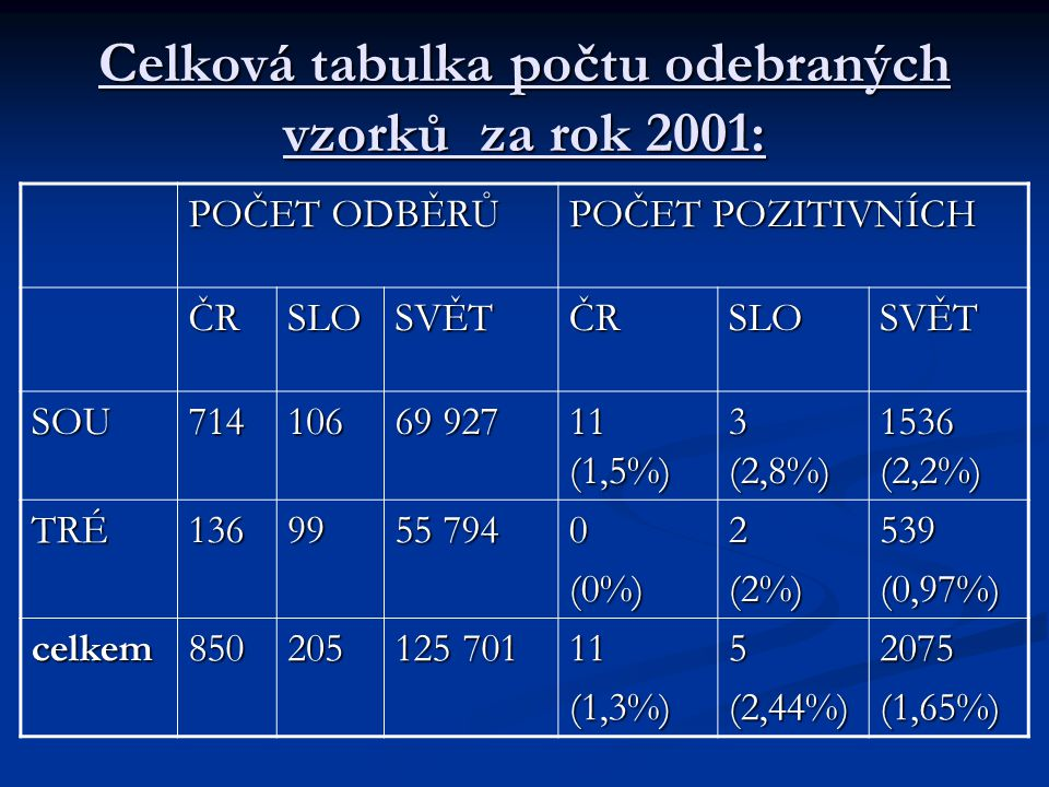 Celková tabulka počtu odebraných vzorků za rok 2001: