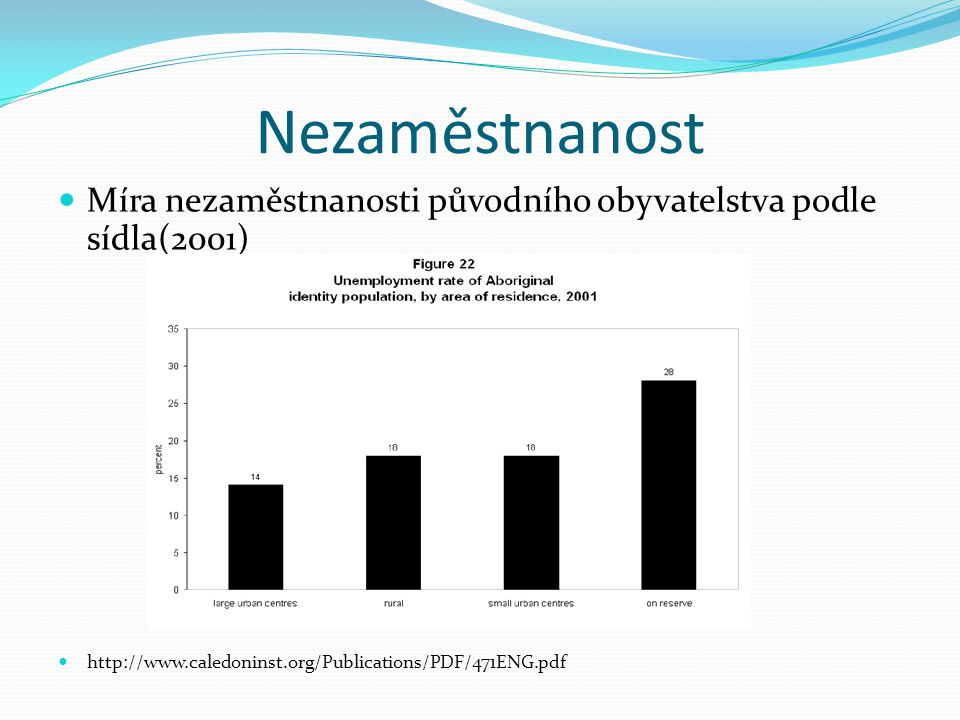 Nezaměstnanost Míra nezaměstnanosti původního obyvatelstva podle sídla(2001) http://www.caledoninst.org/Publications/PDF/471ENG.pdf.