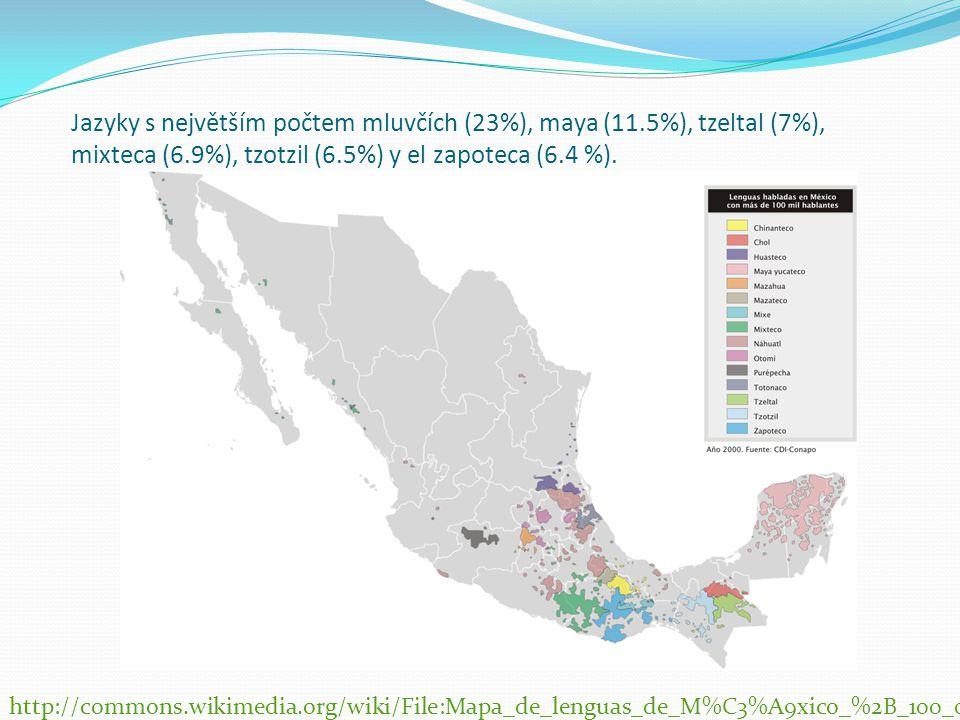 Jazyky s největším počtem mluvčích (23%), maya (11