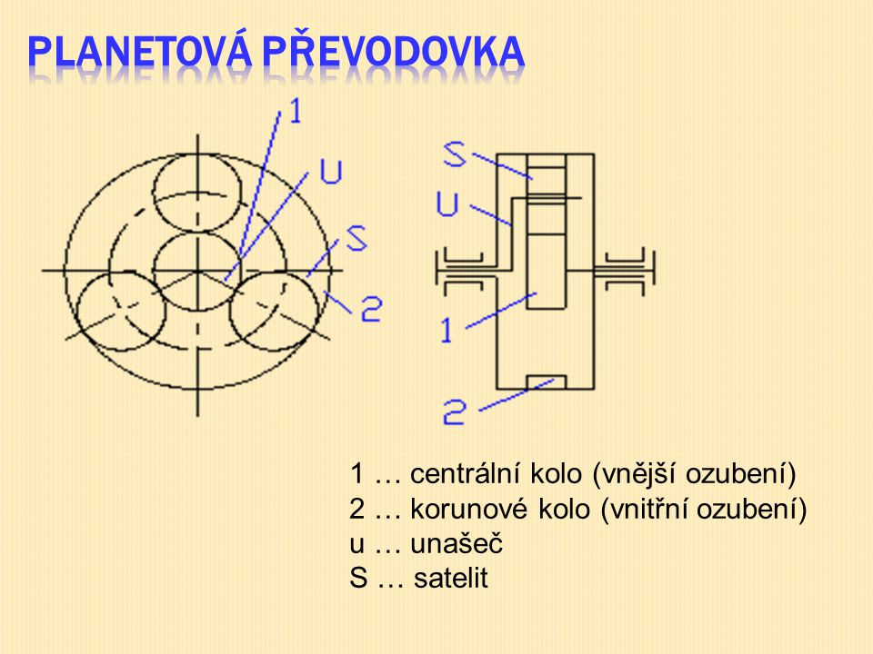 Planetová převodovka 1 … centrální kolo (vnější ozubení) 2 … korunové kolo (vnitřní ozubení) u … unašeč S … satelit.