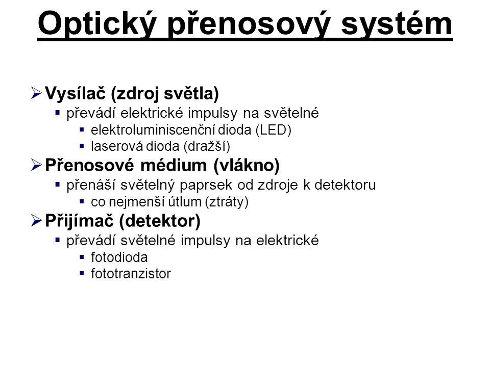 Optický přenosový systém