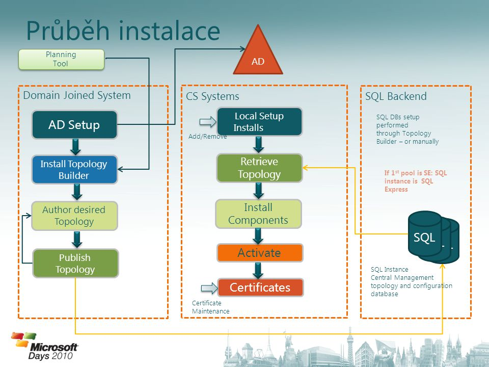 Průběh instalace AD Setup SQL Activate Certificates