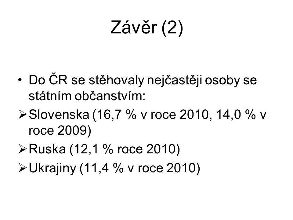 Závěr (2) Do ČR se stěhovaly nejčastěji osoby se státním občanstvím:
