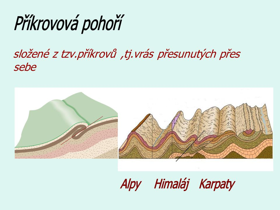 Příkrovová pohoří složené z tzv.příkrovů ,tj.vrás přesunutých přes sebe Alpy Himaláj Karpaty