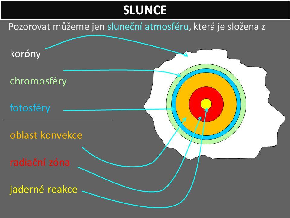 SLUNCE koróny chromosféry fotosféry oblast konvekce radiační zóna
