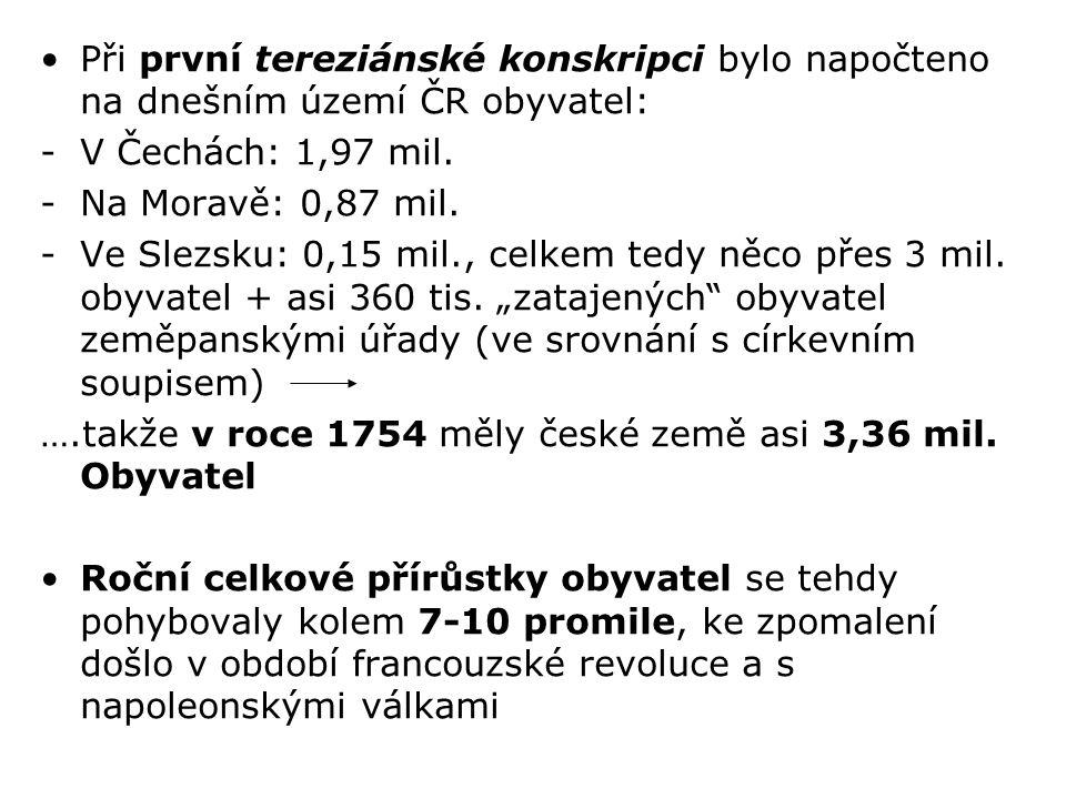Při první tereziánské konskripci bylo napočteno na dnešním území ČR obyvatel: