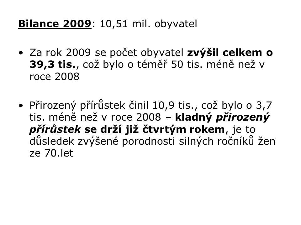 Bilance 2009: 10,51 mil. obyvatel Za rok 2009 se počet obyvatel zvýšil celkem o 39,3 tis., což bylo o téměř 50 tis. méně než v roce 2008.