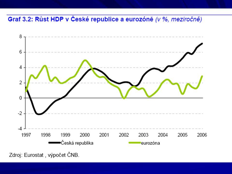Nízké sladění hospodářského cyklu s eurozónou