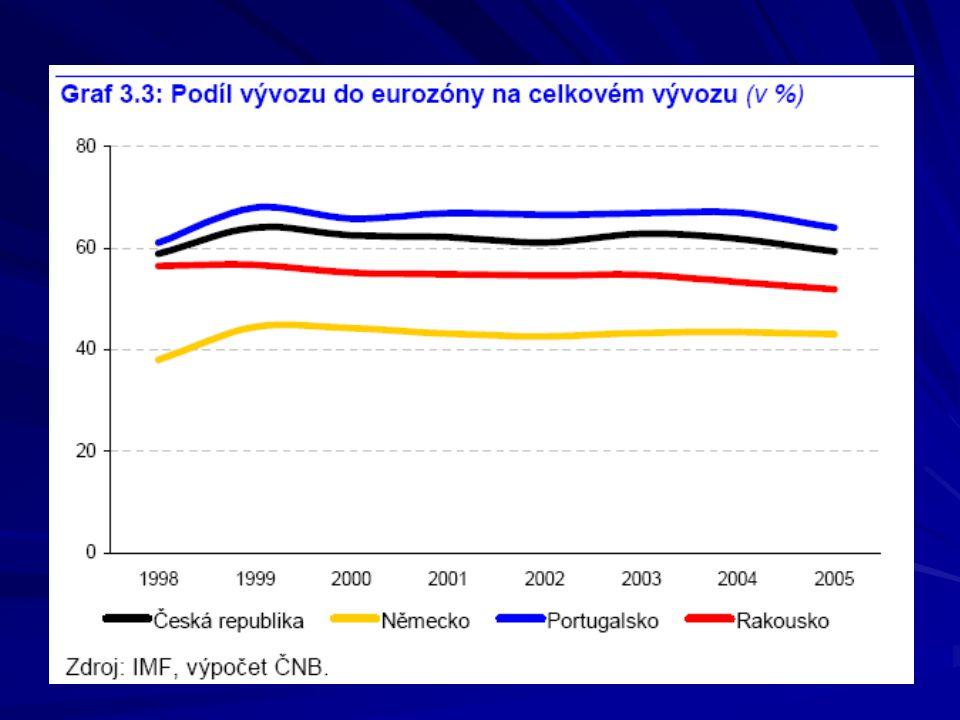 Vysoká provázanost ČR s eurozónou – obdobná jako u srovnatelně velikých zemí.