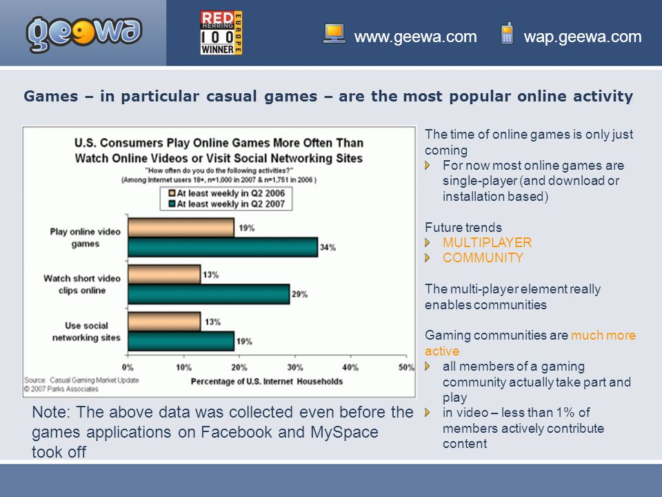 Games – in particular casual games – are the most popular online activity