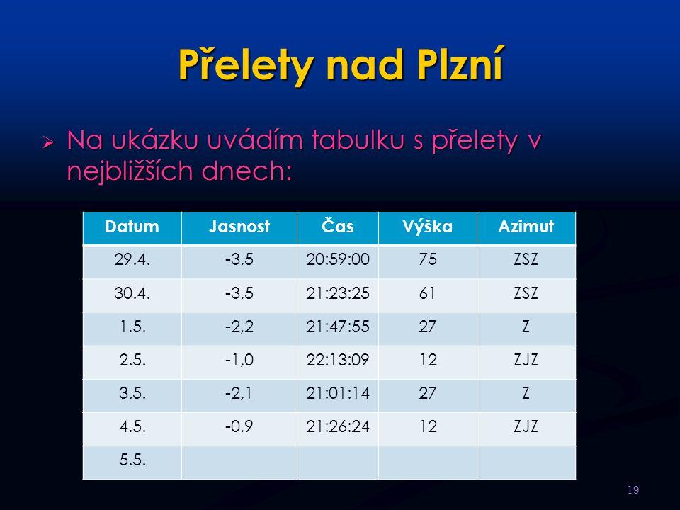 Přelety nad Plzní Na ukázku uvádím tabulku s přelety v nejbližších dnech: Datum. Jasnost. Čas. Výška.