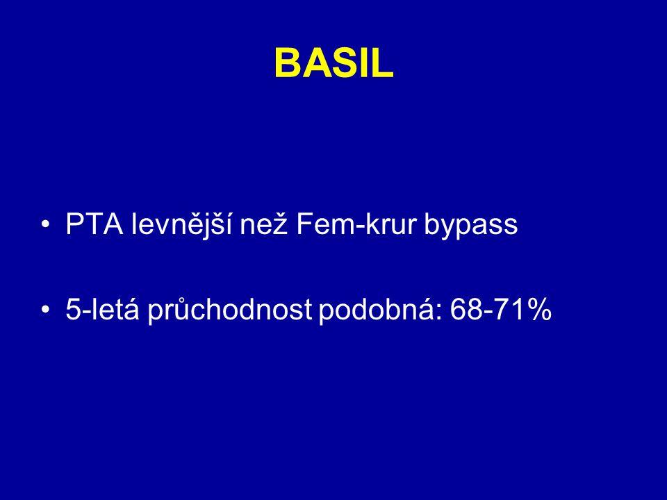BASIL PTA levnější než Fem-krur bypass