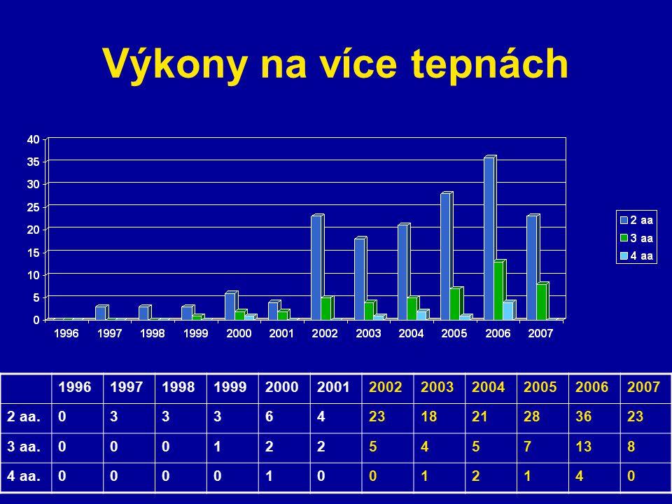 Výkony na více tepnách 1996. 1997. 1998. 1999. 2000. 2001. 2002. 2003. 2004. 2005. 2006. 2007.