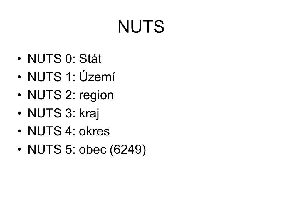 NUTS NUTS 0: Stát NUTS 1: Území NUTS 2: region NUTS 3: kraj