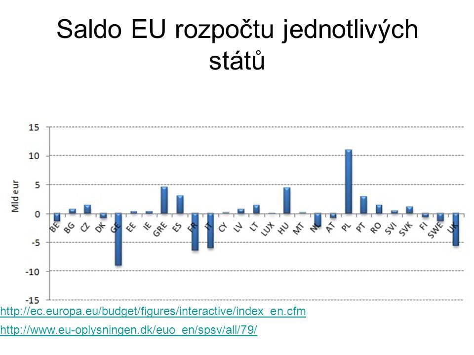 Saldo EU rozpočtu jednotlivých států