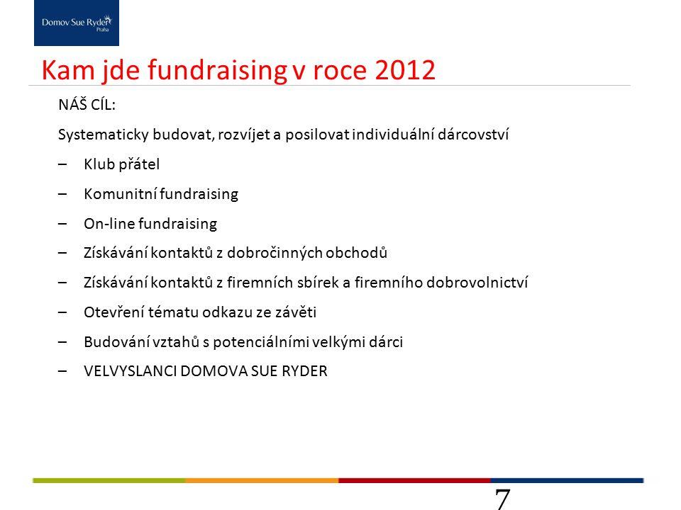 Kam jde fundraising v roce 2012