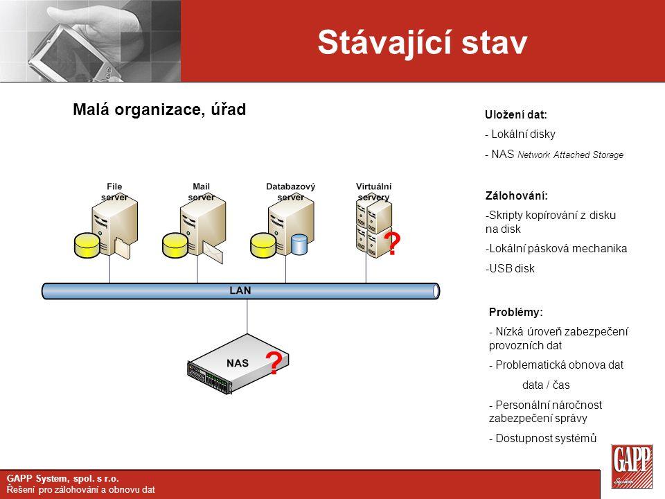 Stávající stav Malá organizace, úřad Uložení dat: Lokální disky