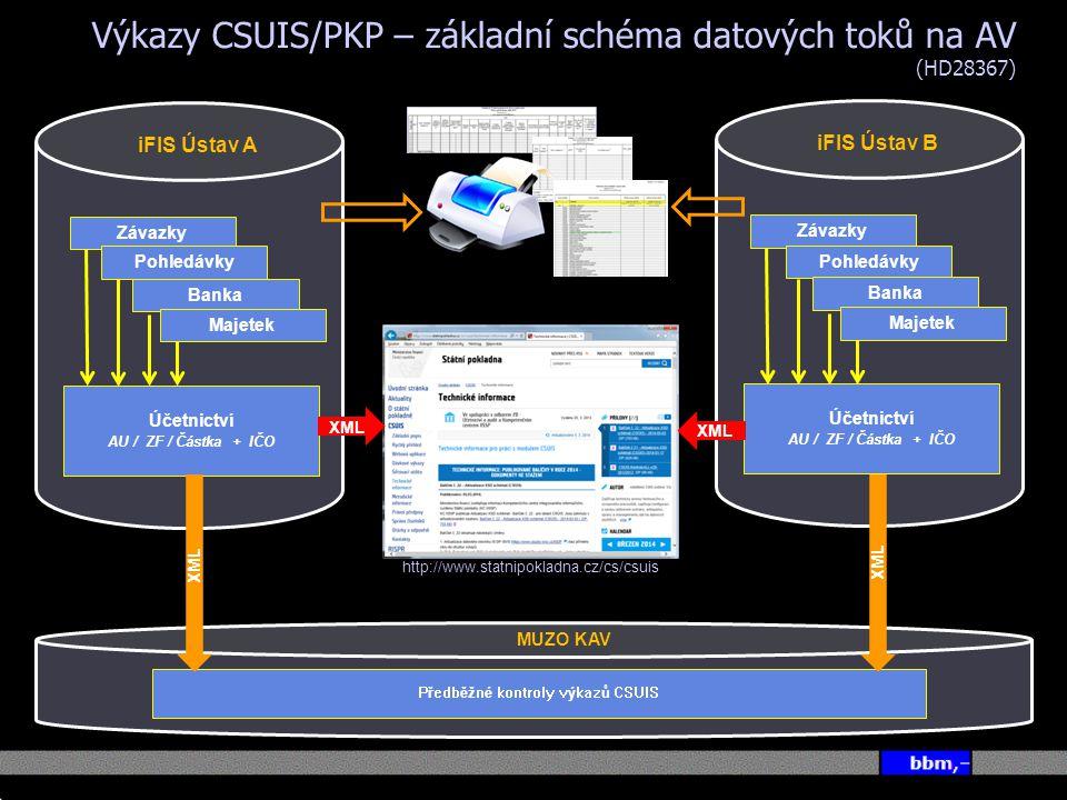 Předběžné kontroly výkazů CSUIS