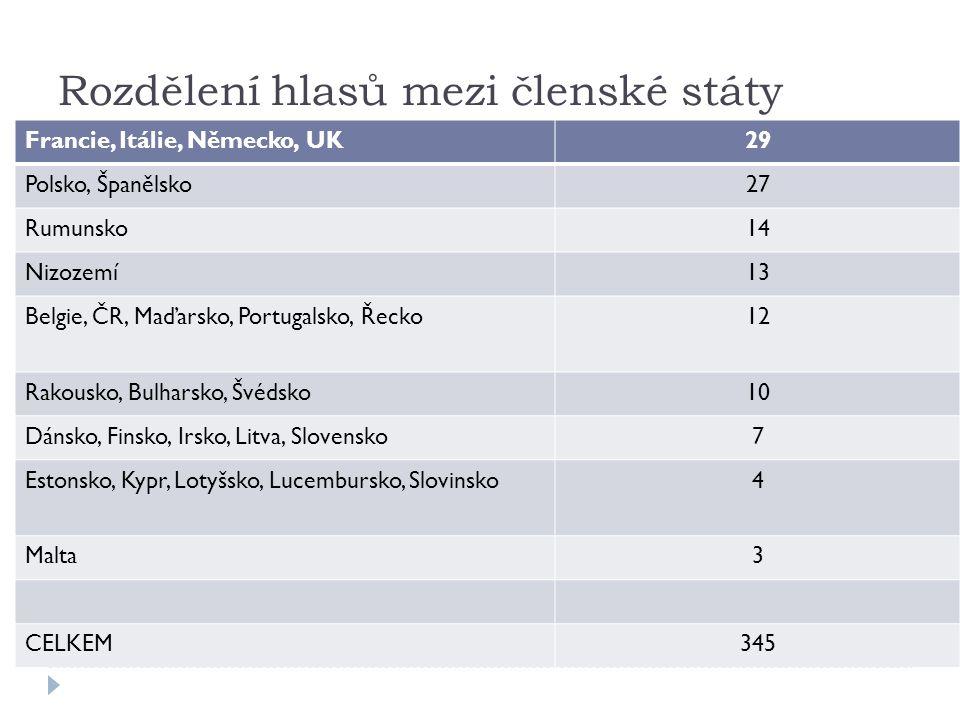 Rozdělení hlasů mezi členské státy