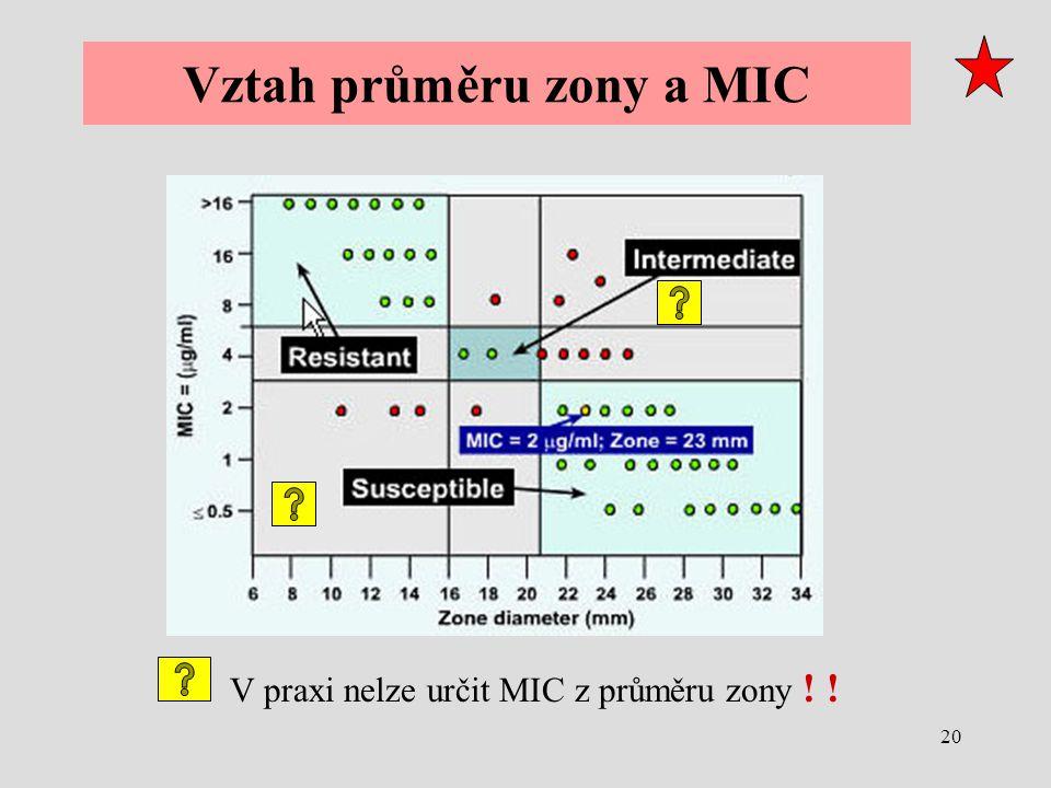 Vztah průměru zony a MIC