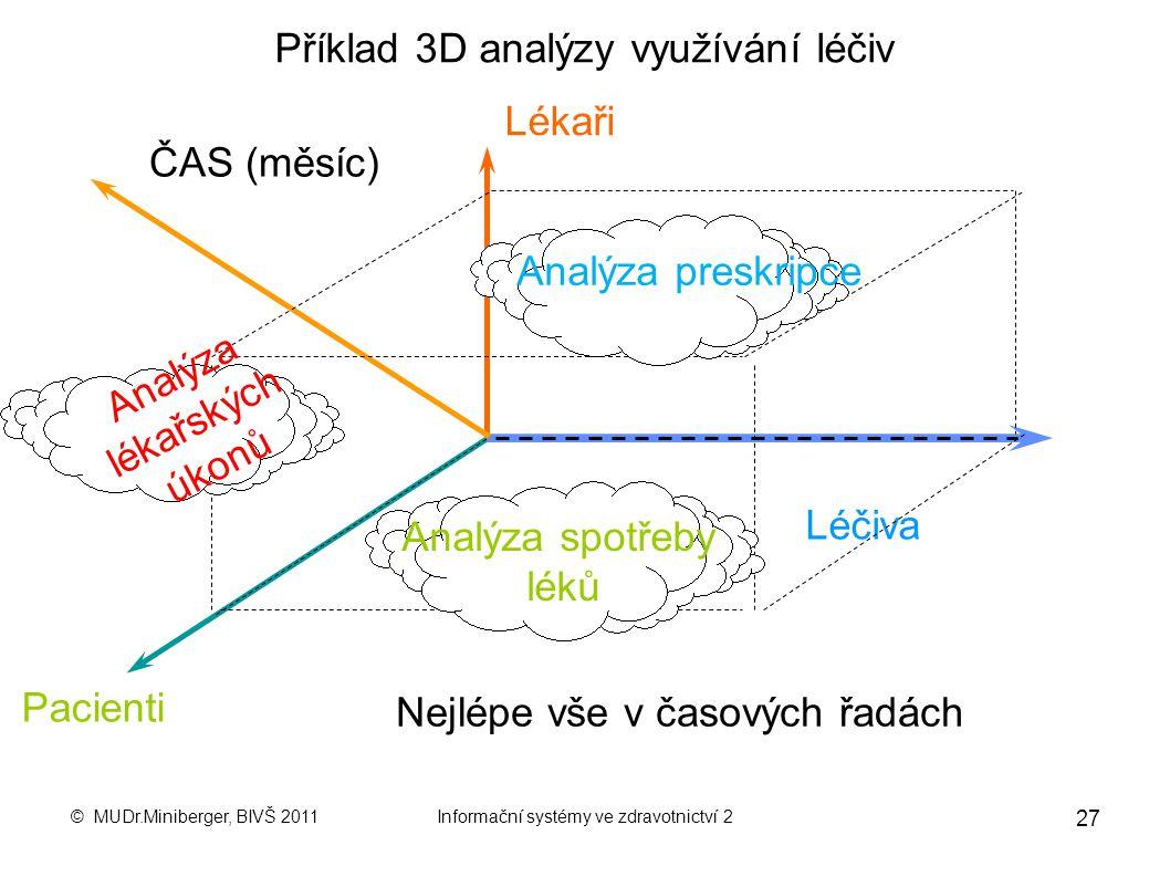 Příklad 3D analýzy využívání léčiv