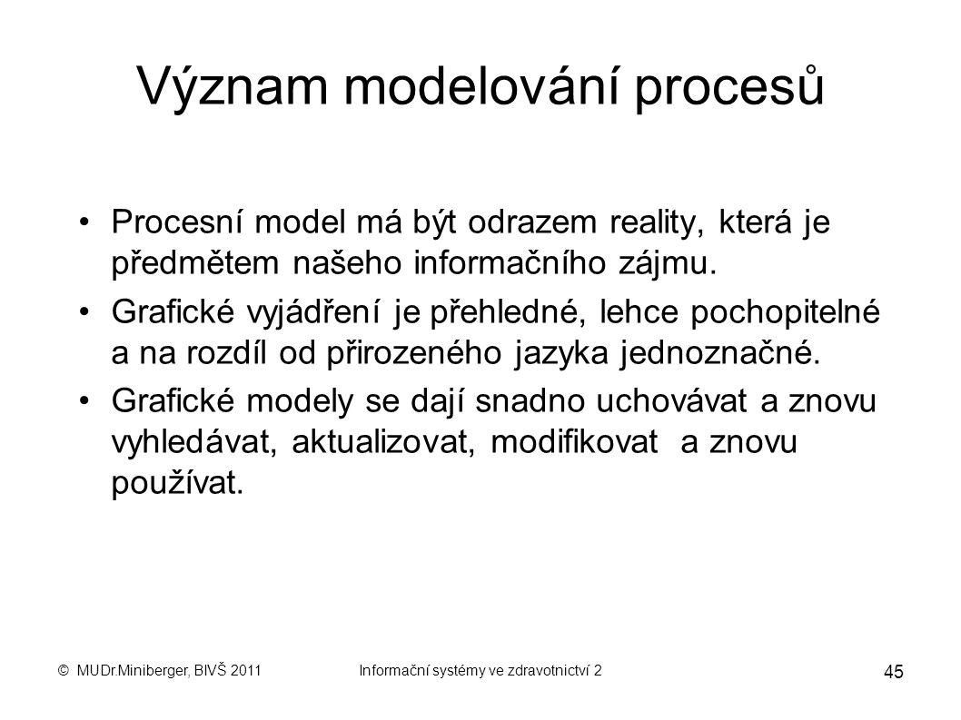 Význam modelování procesů