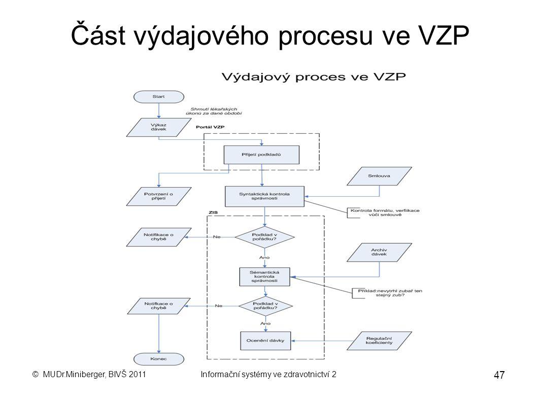 Část výdajového procesu ve VZP